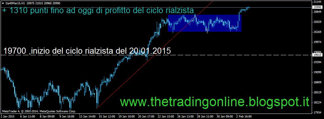 Trading con segnali gratis