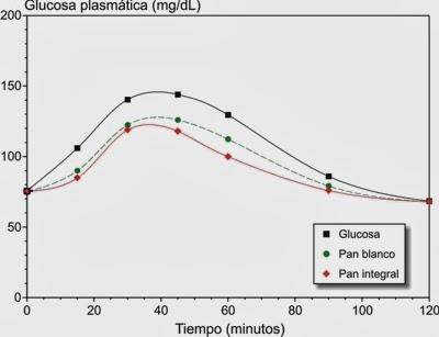 Tabla de índice glucémico de los alimentos