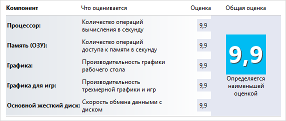 Как узнать оценка производительности в windows 10