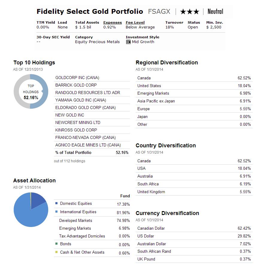 Fidelity Select Gold Portfolio (FSAGX)