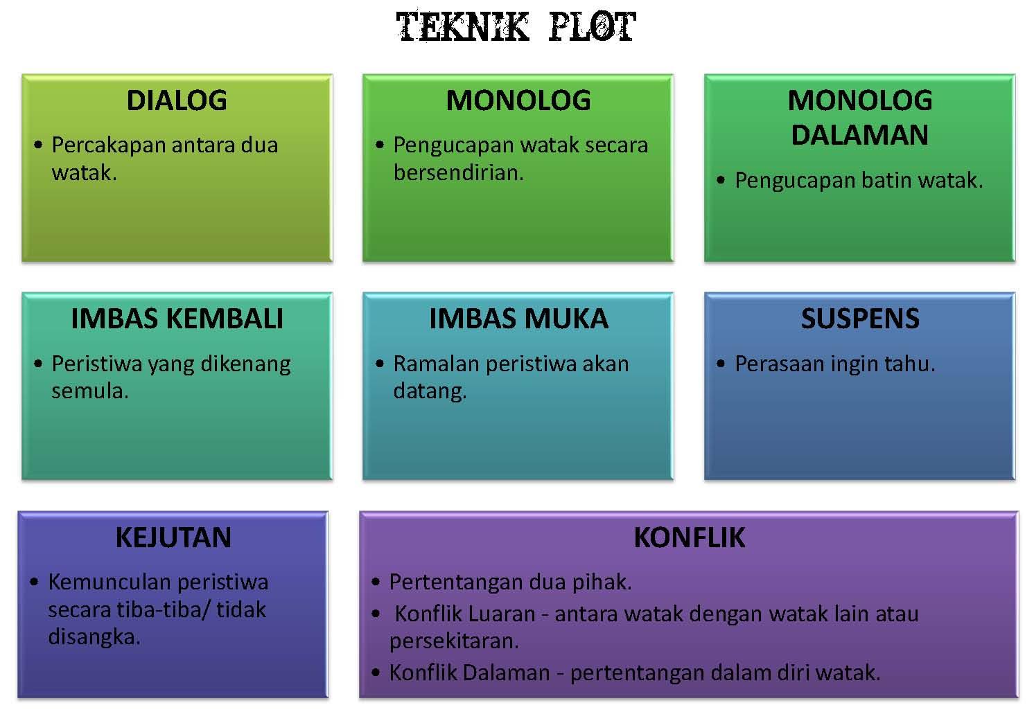 Berdasarkan Novel Zon Negeri Selangor Sembilan