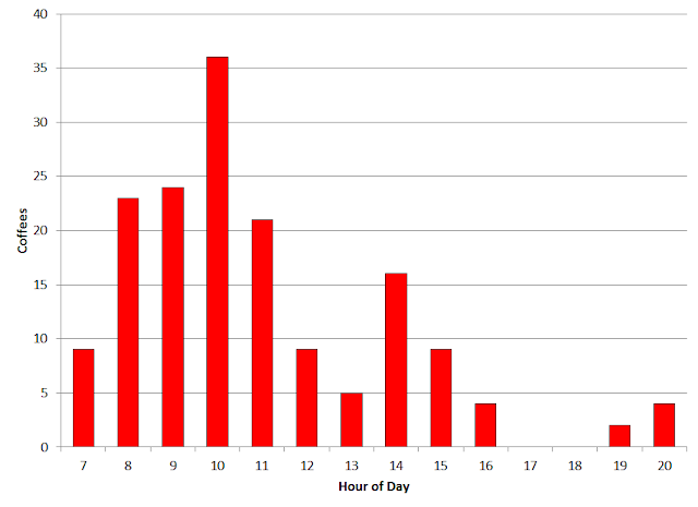 histogram of coffee consumption by hour of day