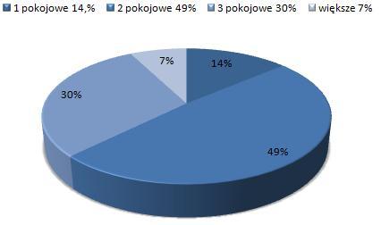 ceny wynajmu mieszkań Górna Łódź, dostępne mieszkania do wynajmu