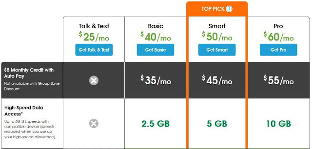 Cheapest cell phone plans for unlimited everything sim