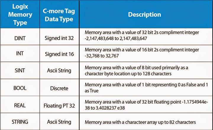 Java primitive data types - Java Tutorials - c4learn.com