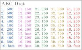 Régime Alimentaire Pour Maigrir Vite Ana