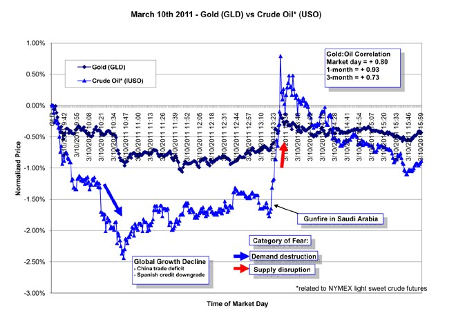 Gold & Oil - March 10th 2011