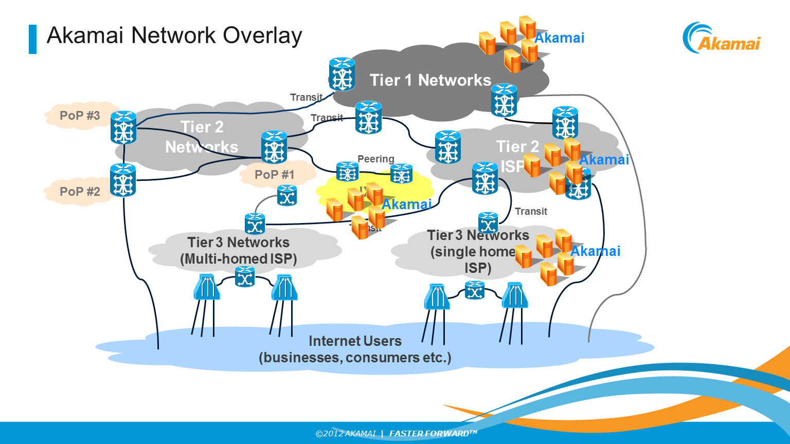 Akamai Network
