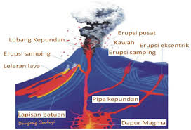 gambar tenaga endogen : vulkanisme