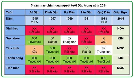 5 vận may chính của người tuổi Dậu năm 2014