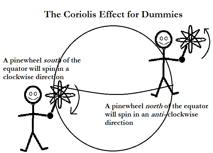 "coriolis effect and toilet flushing This is due to the coriolis effect, which is caused by the rotation of the earth however ""toilet flush goes with flow the world over."