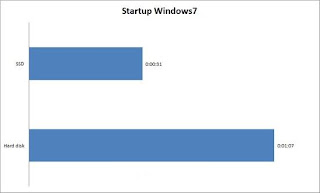 startup window 7