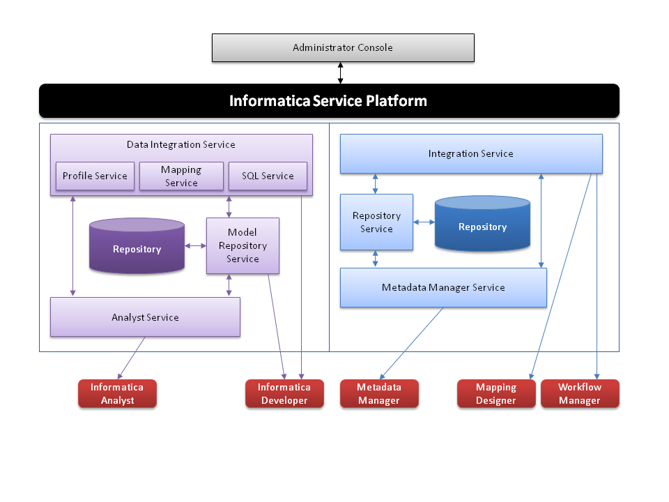 A to z informatica for Informatica 9 5 architecture