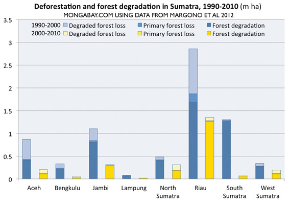 rainforest ecosystem diagram affected by deforestation manual e books Rainforest Habitat Diagram a graphical look at the sumatran rainforest destruction theas we can see, riau takes the
