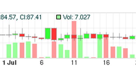 LocalBitcoins.com: Bitcoin market data available on Bitcoin Charts