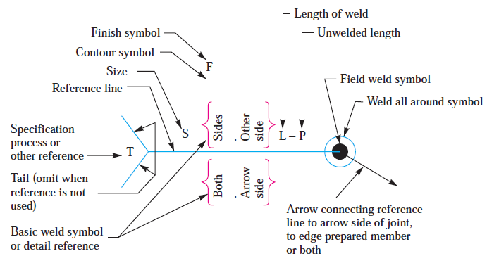 Excellent Arc Welder Wiring Diagram Ideas Schematic symbol – Lincoln 225 S Wiring Diagram