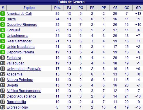 Tabla+de+posiciones+Primera+B+Torneo+Postobon+fecha+13+América+de ...