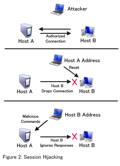 How to hack online sessions, session hijacking