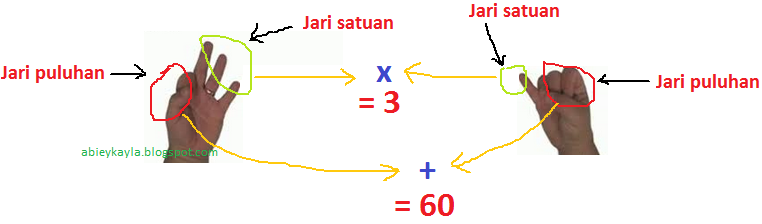 Contoh Cara Mengalikan dua bilangan lebih dari 5 dengan jari-jari tangan