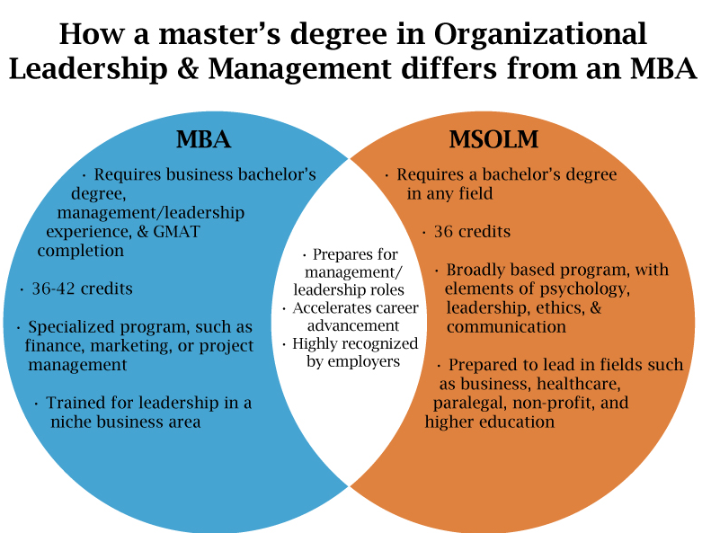 differences between management and leadership essays