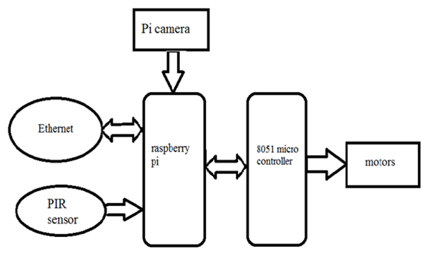 hicotronics devices pvt ltd  python based spy robot