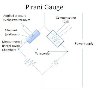 Pirani gauge