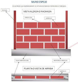 Como hacer construccion y afines elevacion de muros Tipos de muros