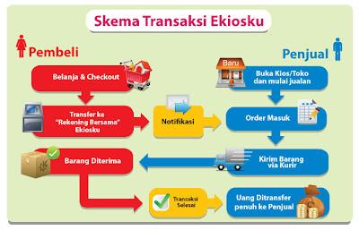 Ekiosku.com Cari uang
