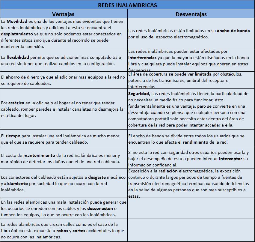 ventajas y desventajas de las redes inalambricas