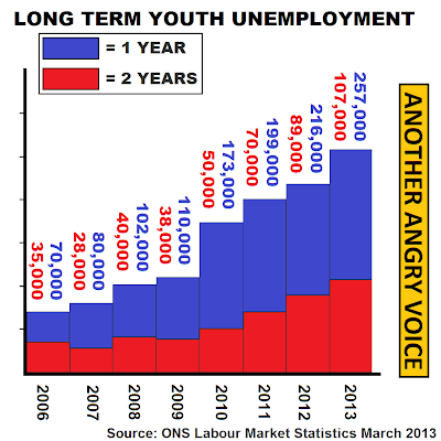 The March 2013 youth & long term unemployment statistics