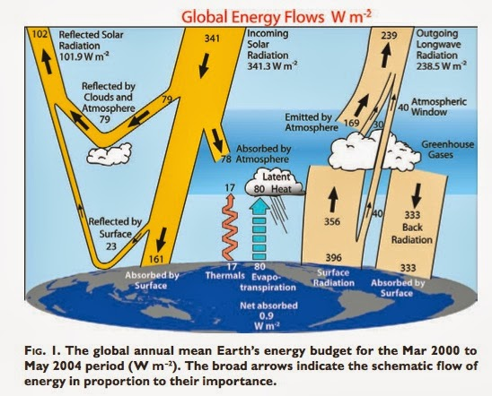 A primer on the greenhouse effect detailed diagram of the greenhouse effect from trenberth et al 2009 ccuart Image collections