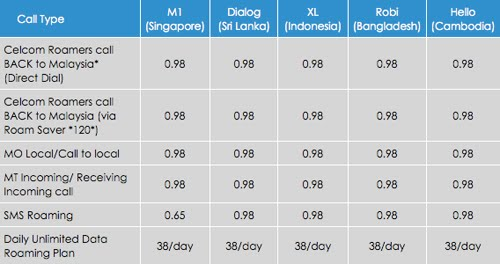 celcom roaming rate
