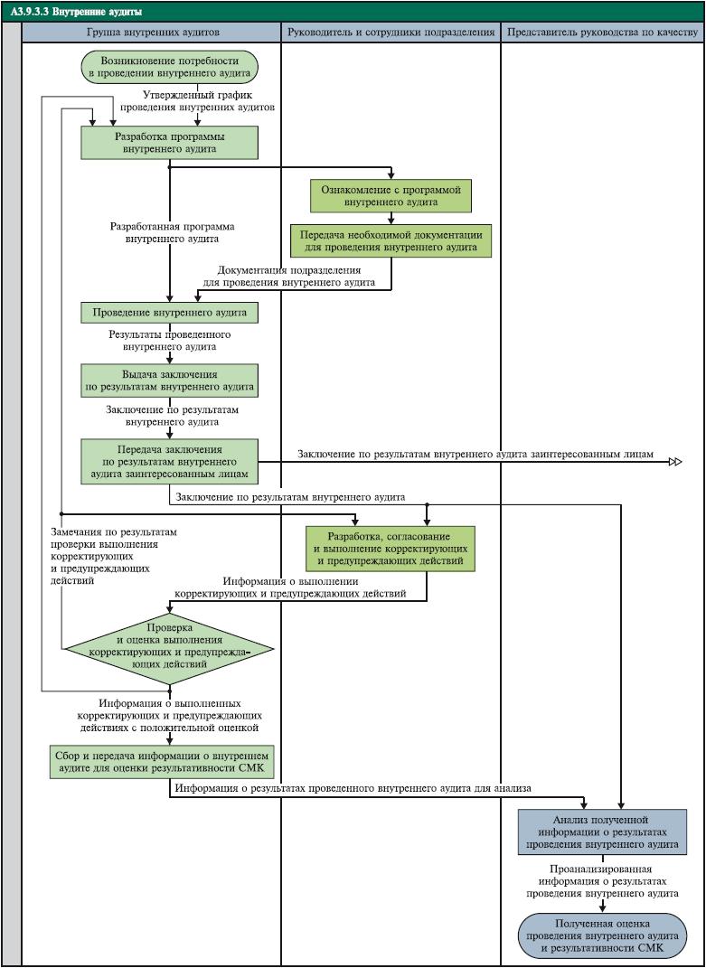 Логическая схема основных этапов процедуры импичмента