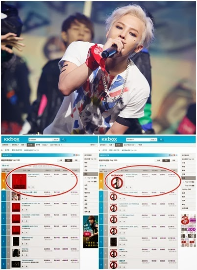 G-Dragon sweeps music charts in Taiwan and Hong Kong