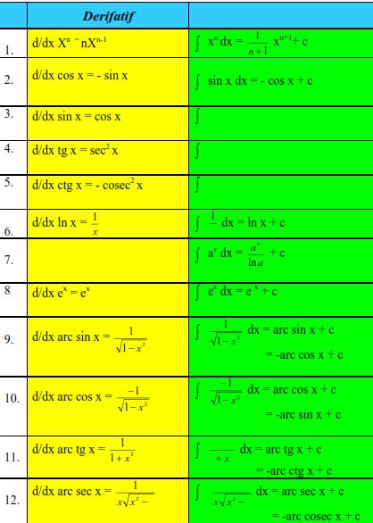 rumus integral bentuk baku