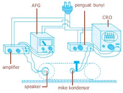 alat pengukur kecepatan bunyi pada berbagai zat alir