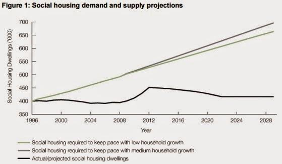 Social housing demand