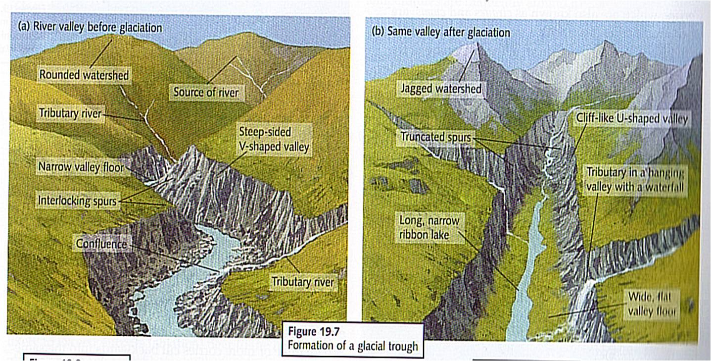 Geography space place and pretty wellies september 2011 figure 3 image illustrating the formation of a trough endsource reference pooptronica Choice Image