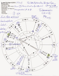 Horoscope: Libra Lunar Eclipse April 4, 2015