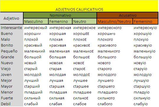 Lista de swadesh rusos en