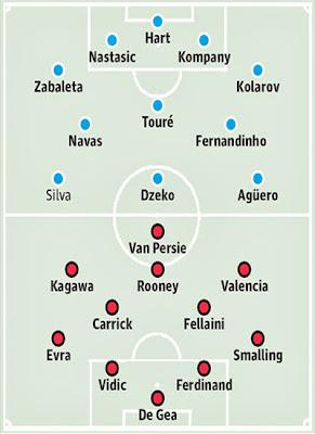 Manchester City vs Manchester United Form Premier League 20132014