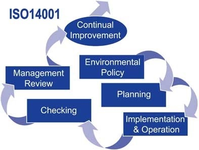 environment management system Environmental management system (ems) refers to the management of an organization's environmental programs in a comprehensive, systematic, planned and documented manner it includes the organizational structure, planning and resources for developing, implementing and maintaining policy for environmental protection.