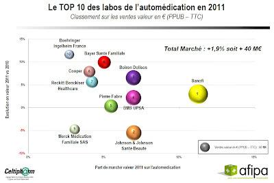 10ème baromètre de l'automédication réalisé par Celtipharm pour Afipa 2011