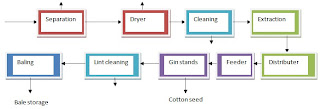Cotton gin and production process flow sheet