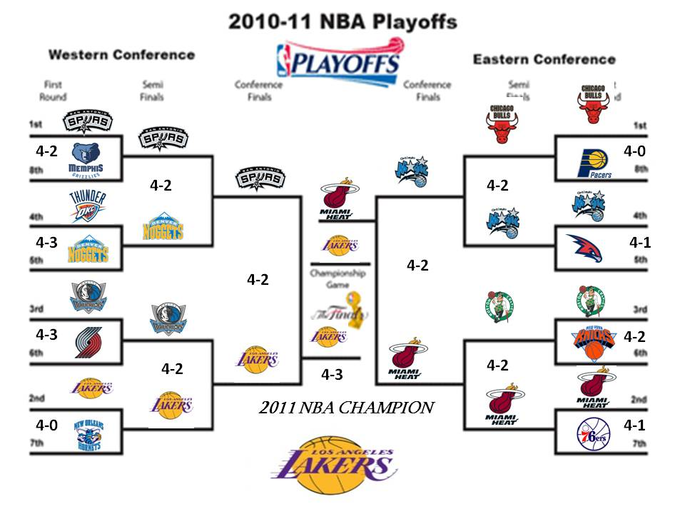 2011-2012 NBA Playoffs