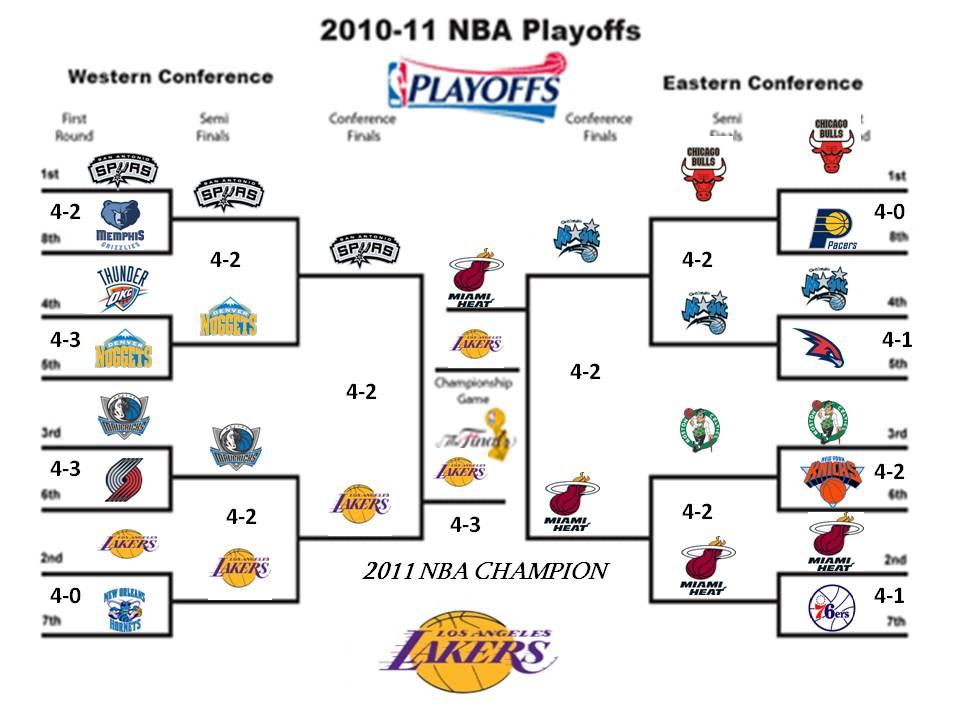 Image Gallery 2011 playoffs
