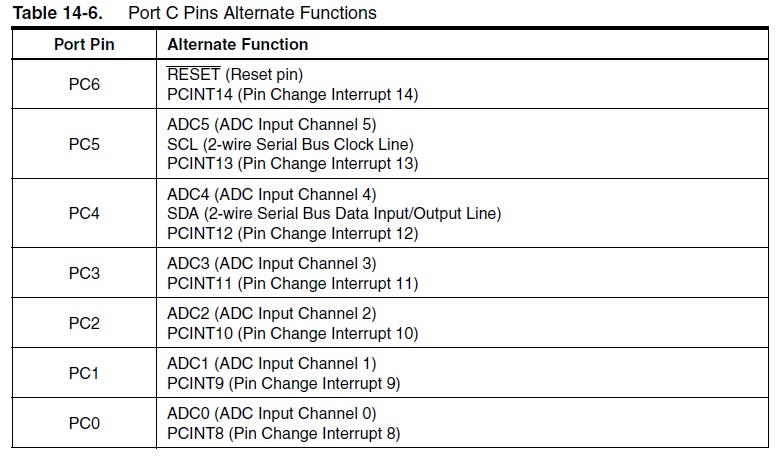 ATmega328 Port C Pins Alternate Functions