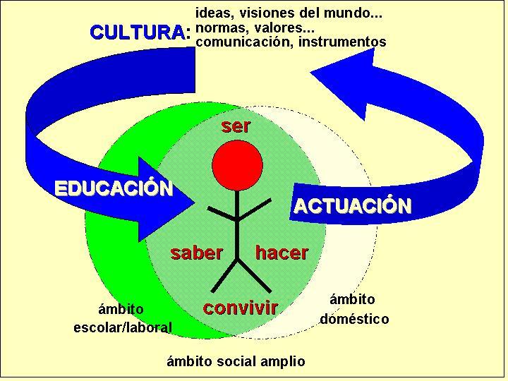 CUED: Para evolucionar hacia un nuevo paradigma educativo: el ...