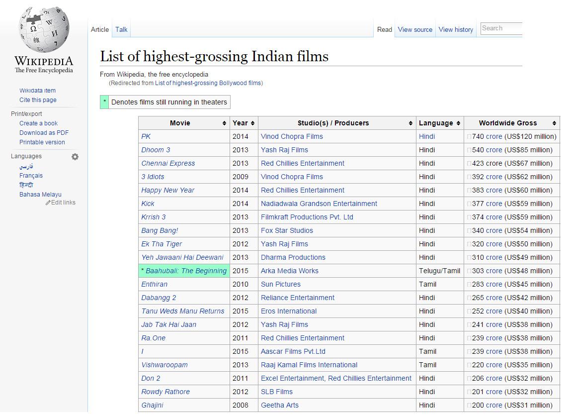prabhasmyhero blog baahubali enters top 10 highest