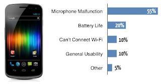 kelemahan smartphone Galaxy Nexus